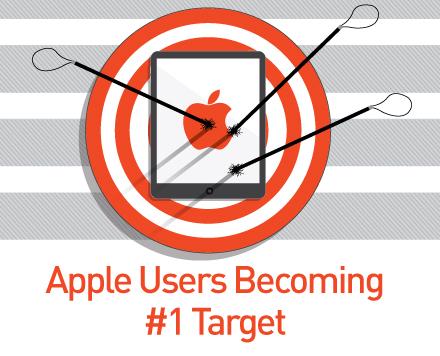 tl_files/assets_cyren/images/blog/AppleBecomingNumber1Target.jpg
