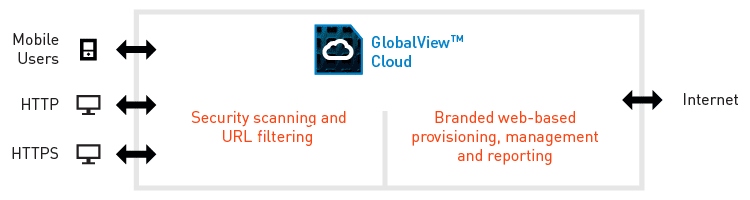 Security Scanning / URL Filtering GlobalView Cloud