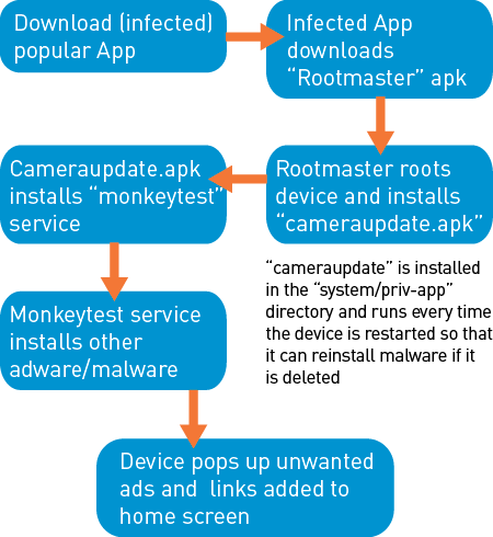 Ghost Push Malware - Overview