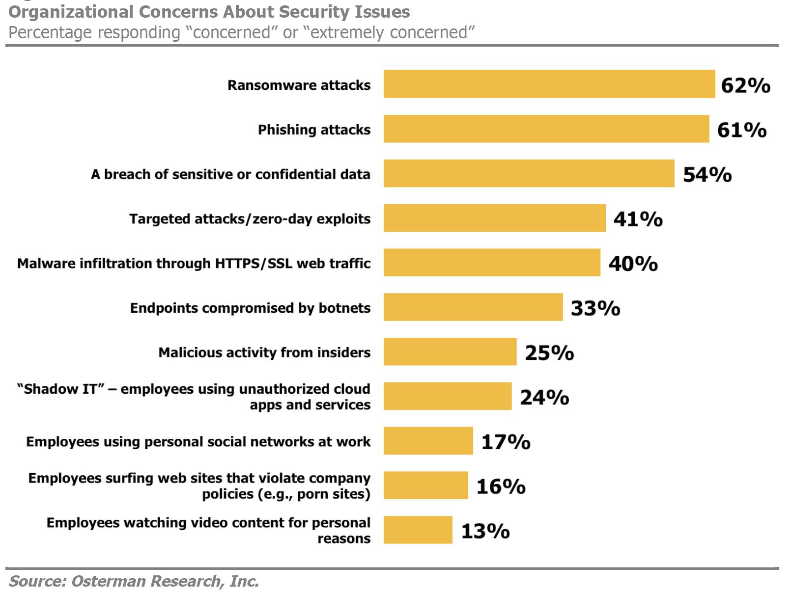 Current security concerns