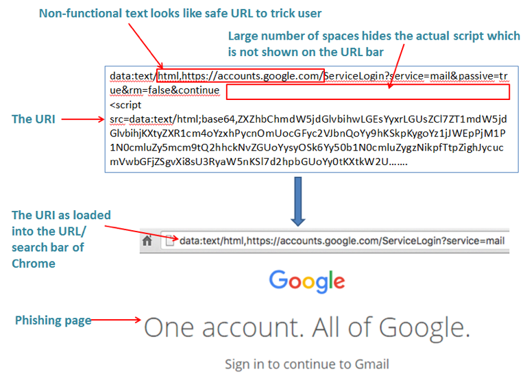 HTML Attachments Used in 50% of Recent Phishing Attacks