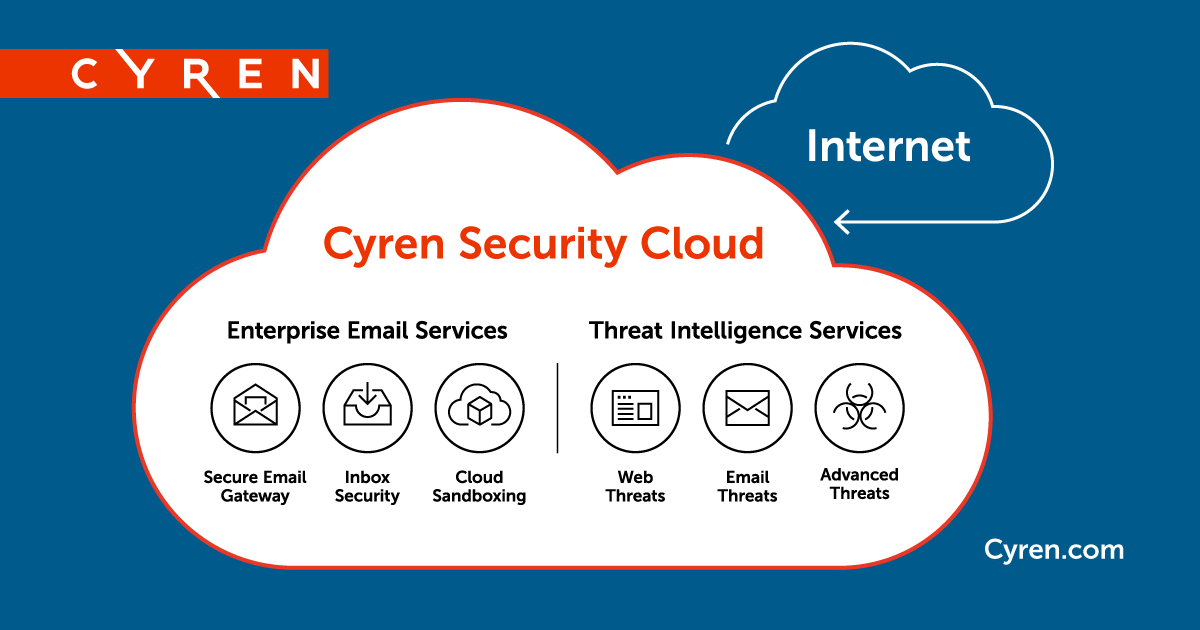 Enterprise SaaS Security, Threat Intelligence Services - Cyren
