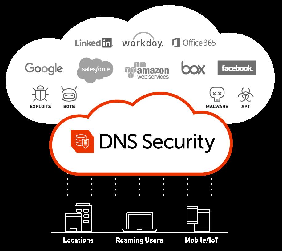 DNS Filtering Service, DNS Security Service - Cyren