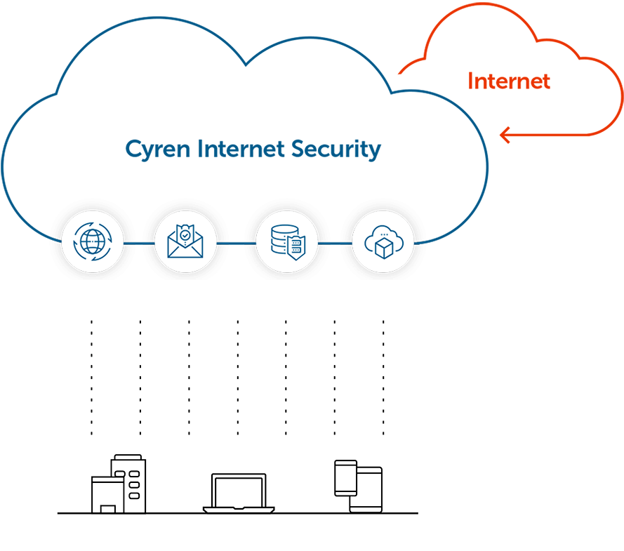 Cyren Internet Security Cloud graphic