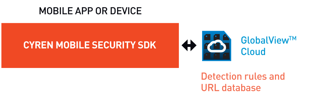 Android Mobile Security Datasheet - Cyren Resource Center