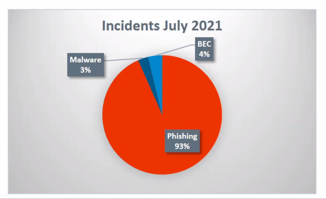 Phishing by the numbers – July 2021