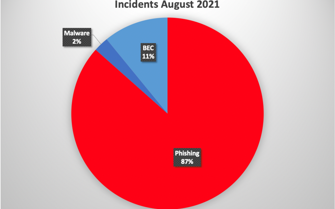 Phishing by the numbers – August 2021