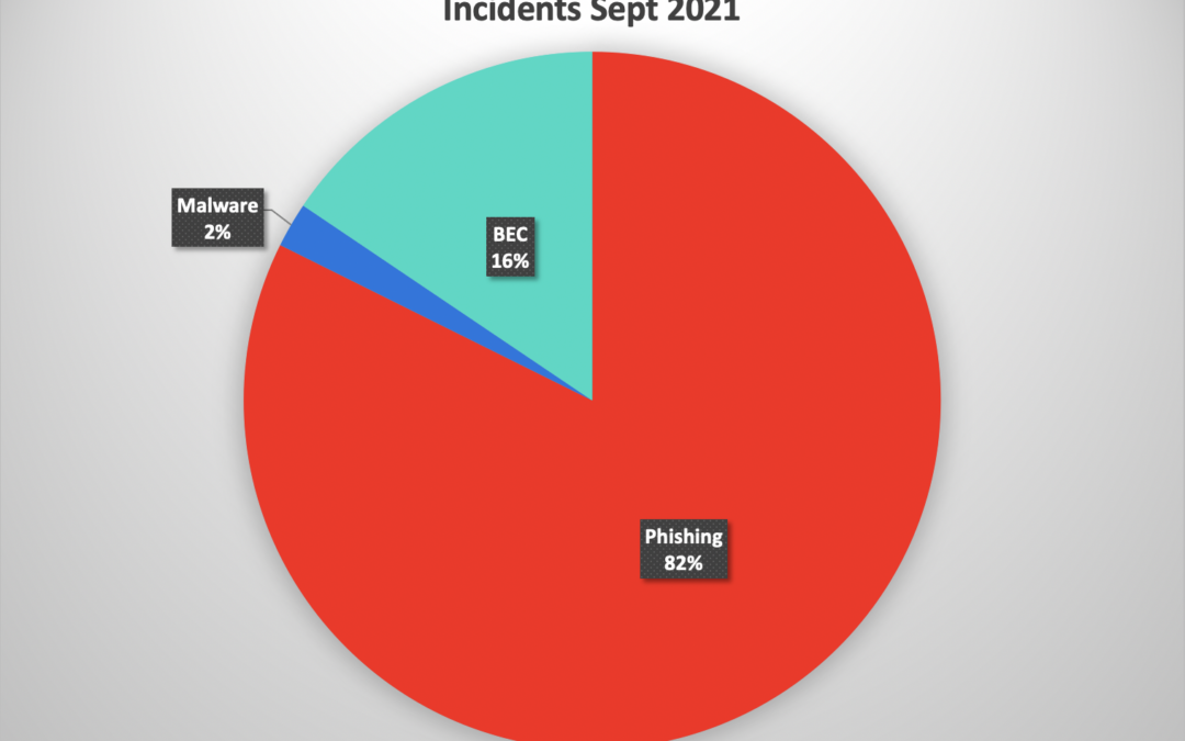 Phishing by the numbers – September 2021